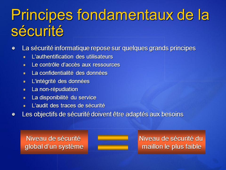 Principes fondamentaux de la sécurité