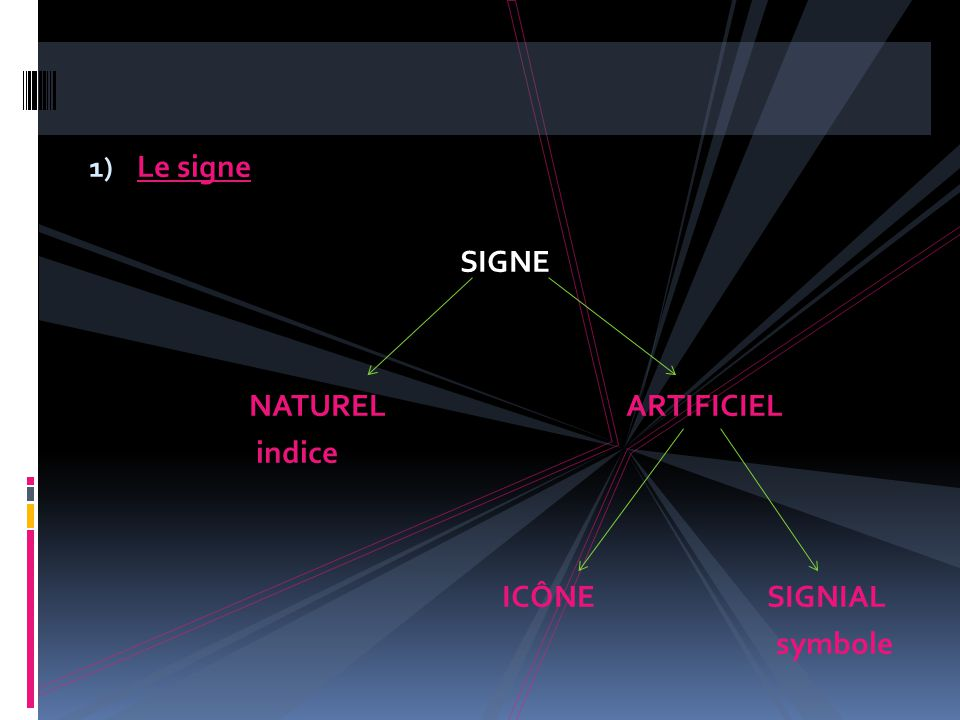 Le signe SIGNE. NATUREL ARTIFICIEL. indice. ICÔNE SIGNIAL.