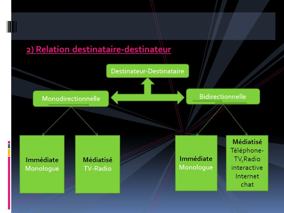 2) Relation destinataire-destinateur