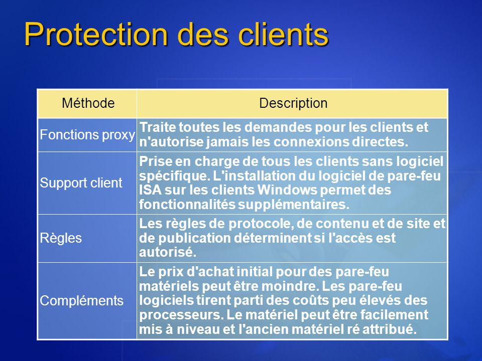 Protection des clients