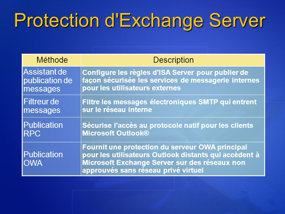 Protection d Exchange Server