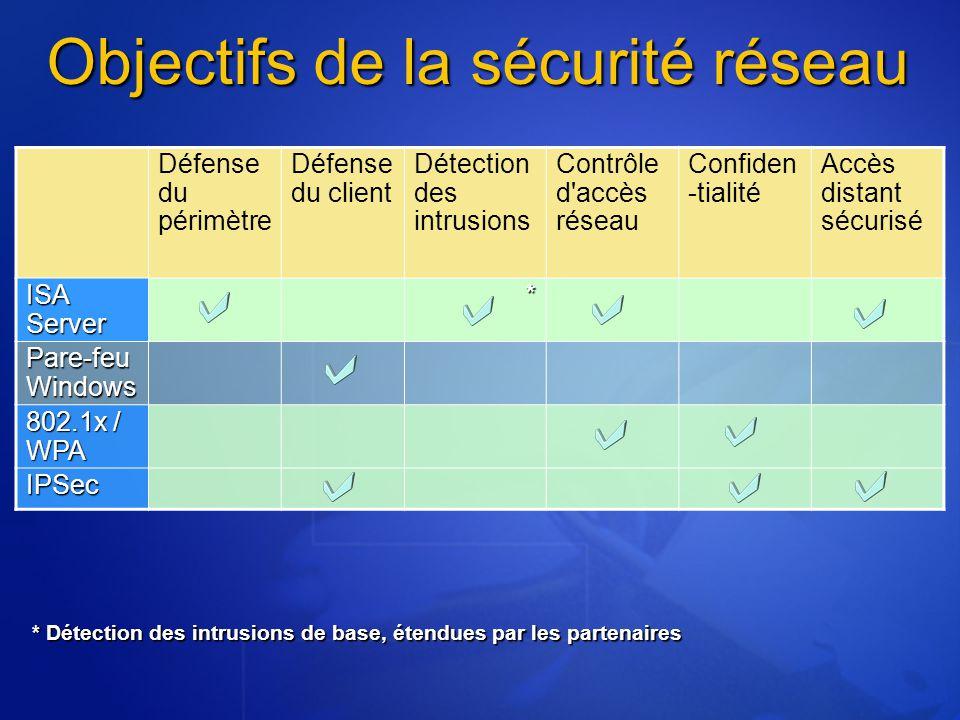 Objectifs de la sécurité réseau