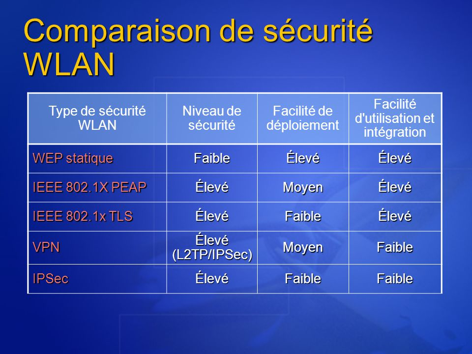 Comparaison de sécurité WLAN