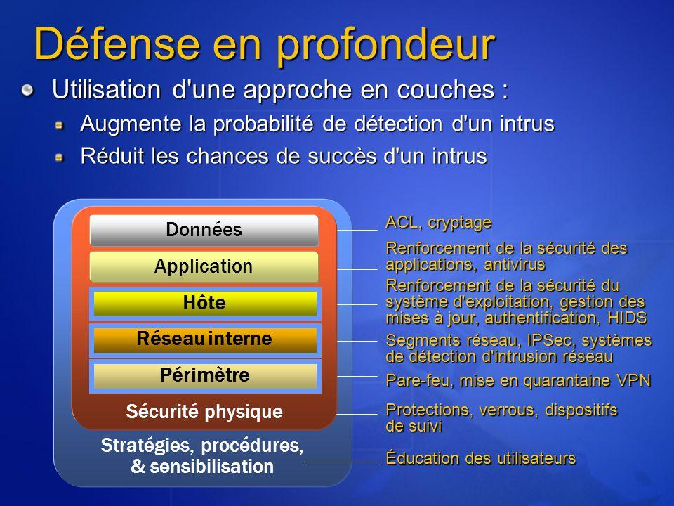 Stratégies, procédures, & sensibilisation