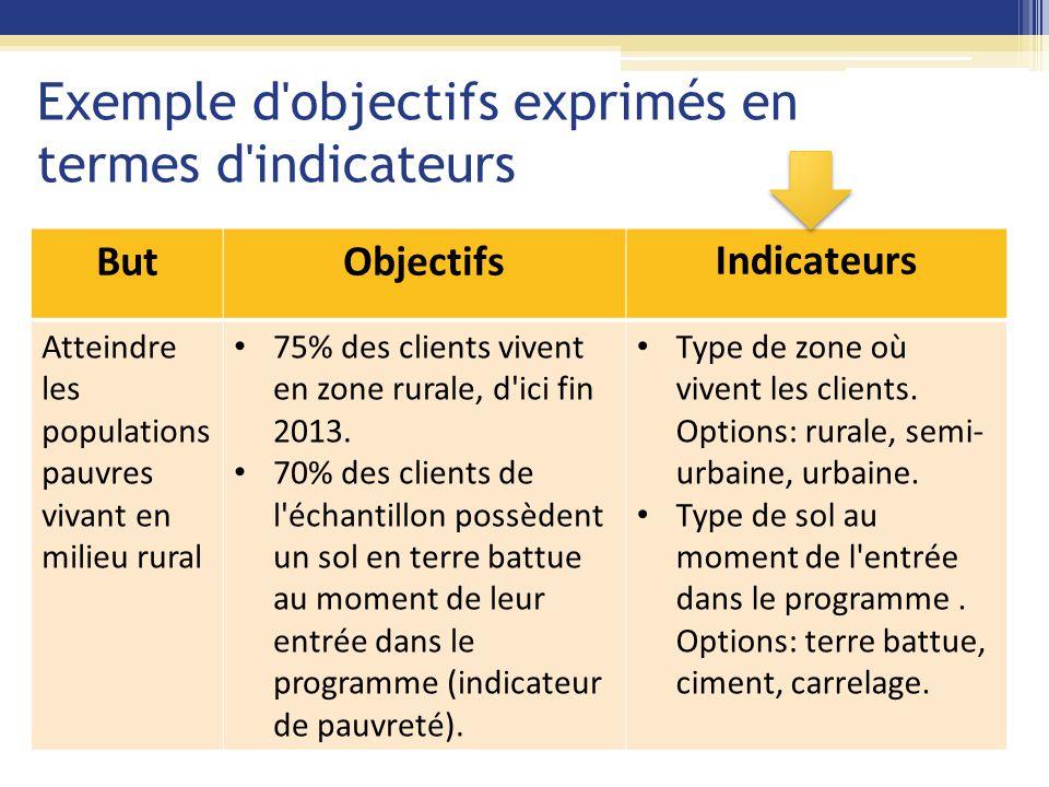 Exemple d objectifs exprimés en termes d indicateurs