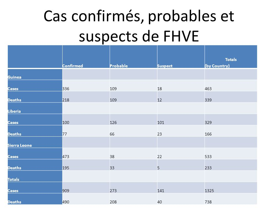 Cas confirmés, probables et suspects de FHVE