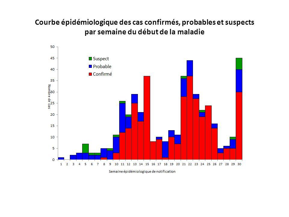Courbe épidémiologique des cas confirmés, probables et suspects par semaine du début de la maladie