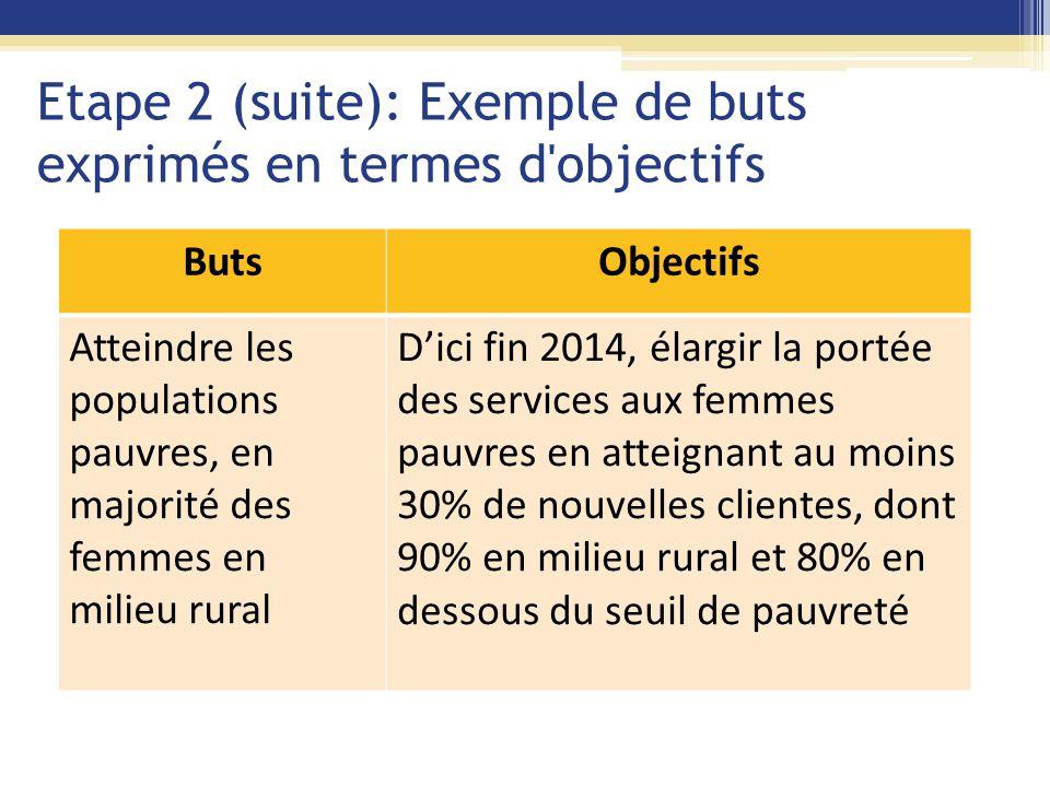 Etape 2 (suite): Exemple de buts exprimés en termes d objectifs