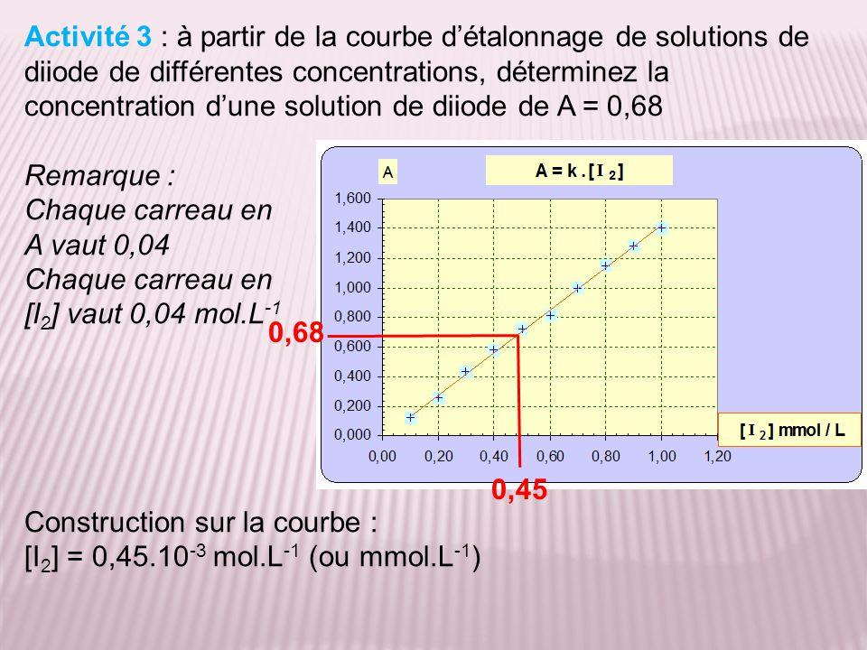 Activité 3 : à partir de la courbe d'étalonnage de solutions de diiode de différentes concentrations, déterminez la concentration d'une solution de diiode de A = 0,68