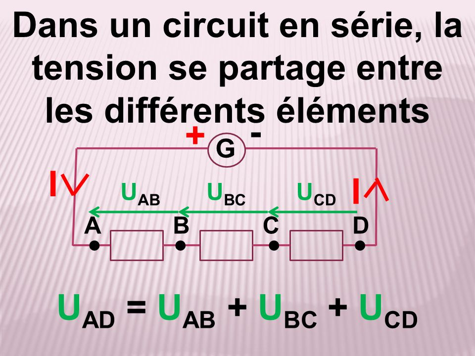 Dans un circuit en série, la tension se partage entre les différents éléments