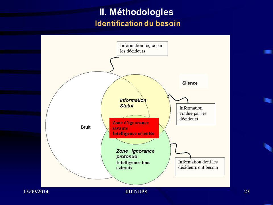 II. Méthodologies Identification du besoin
