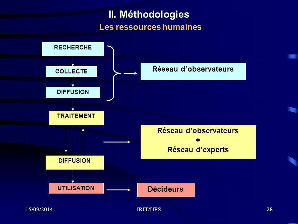 II. Méthodologies Les ressources humaines