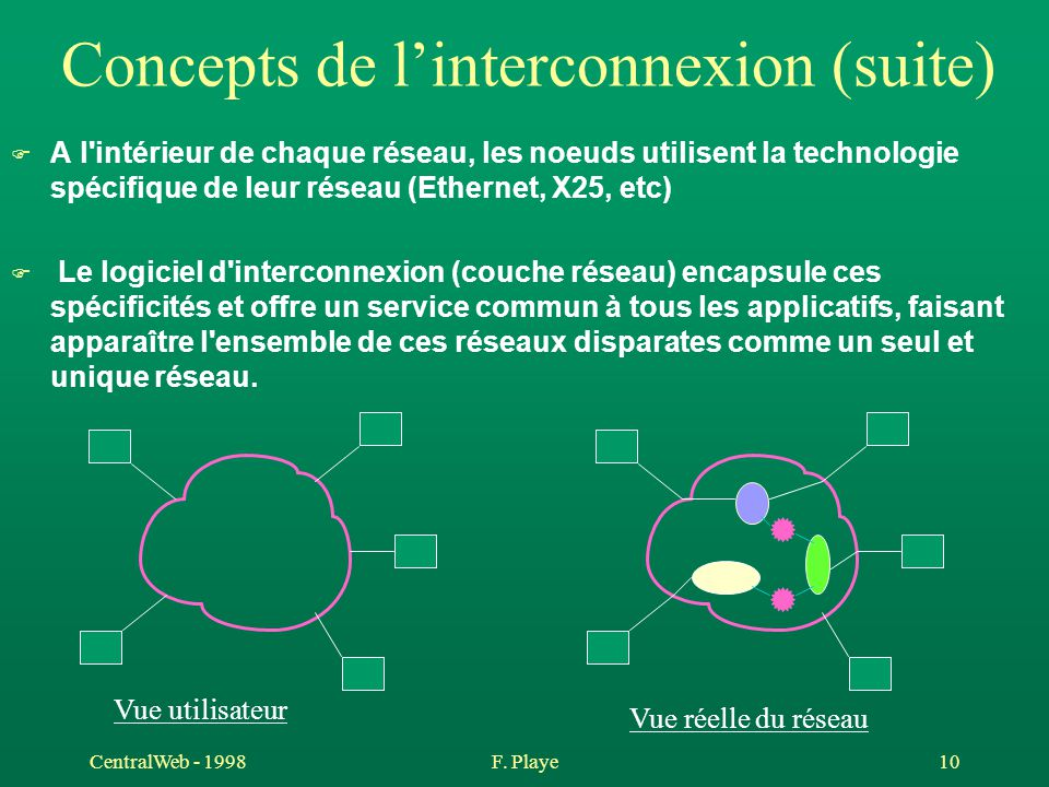 Concepts de l'interconnexion (suite)