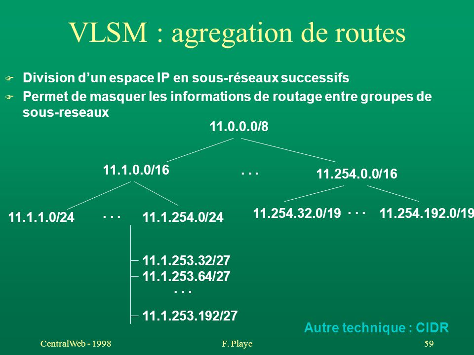 VLSM : agregation de routes