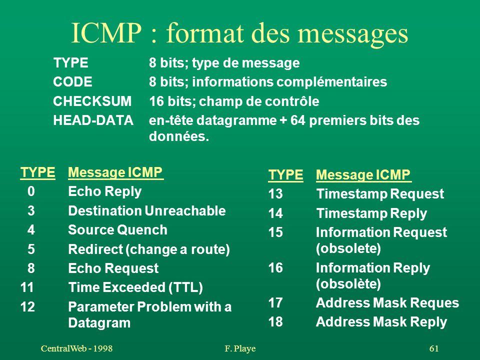 ICMP : format des messages