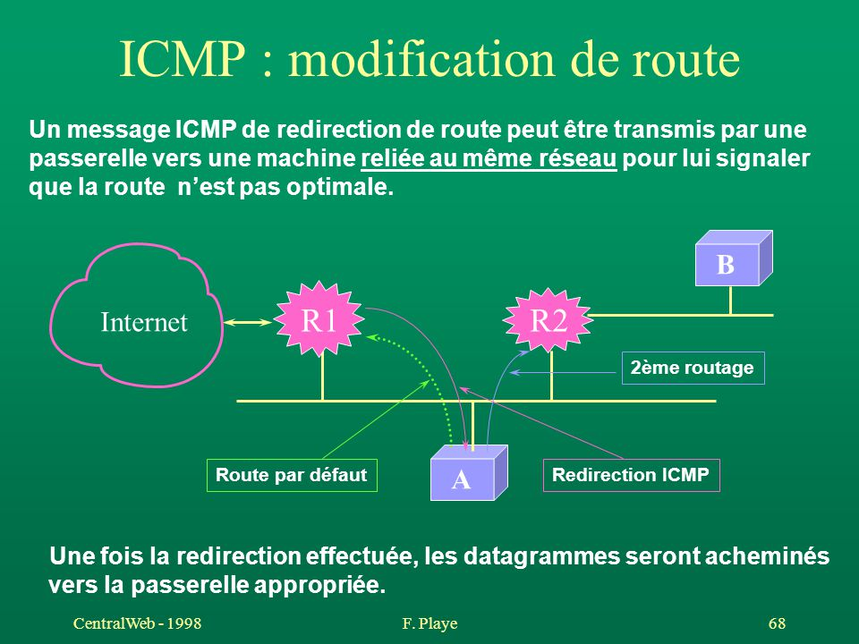 ICMP : modification de route