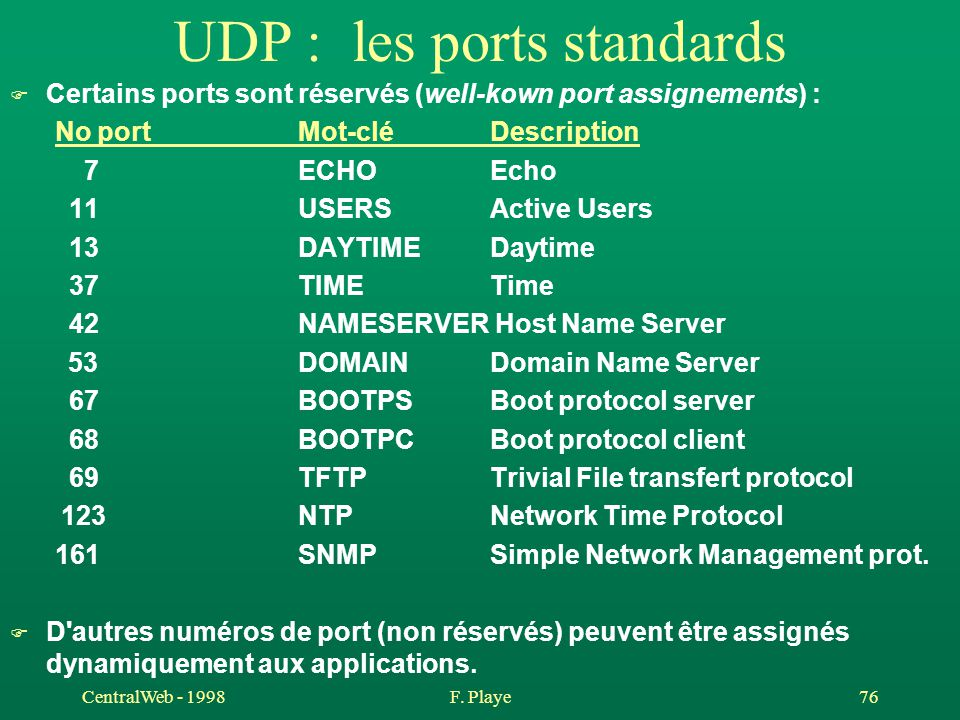 UDP : les ports standards