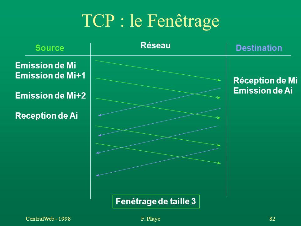 TCP : le Fenêtrage Réseau Source Destination Emission de Mi