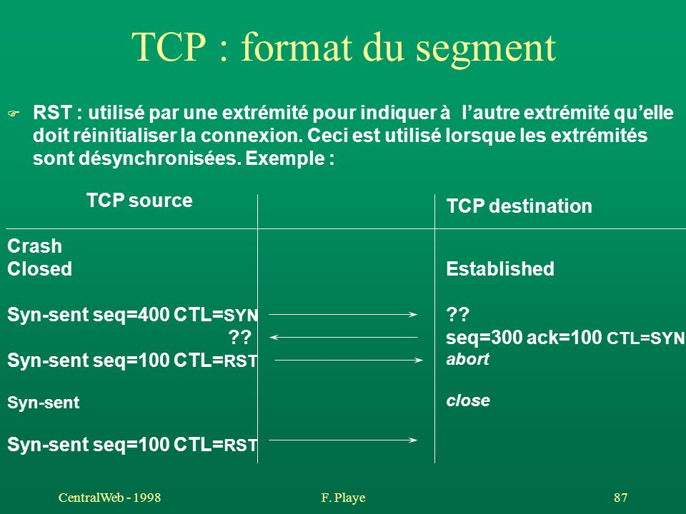 TCP : format du segment