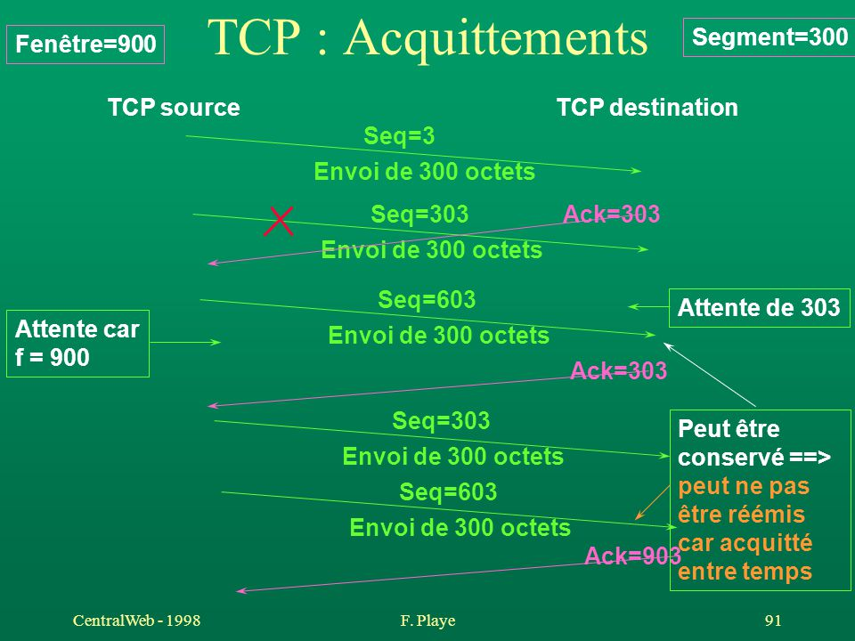 TCP : Acquittements Segment=300 Fenêtre=900 TCP source TCP destination