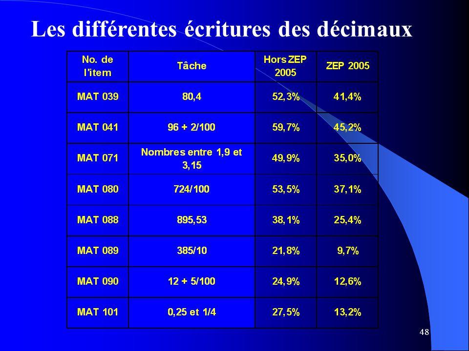 Les différentes écritures des décimaux