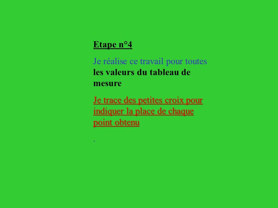 Etape n°4 Je réalise ce travail pour toutes les valeurs du tableau de mesure.