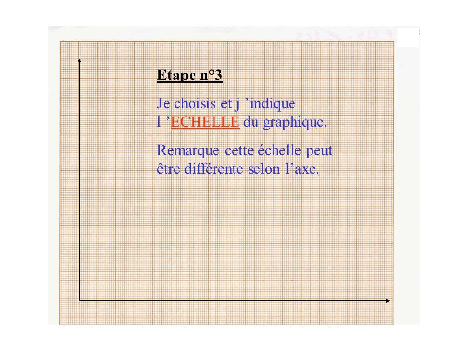 Etape n°3 Je choisis et j 'indique l 'ECHELLE du graphique.