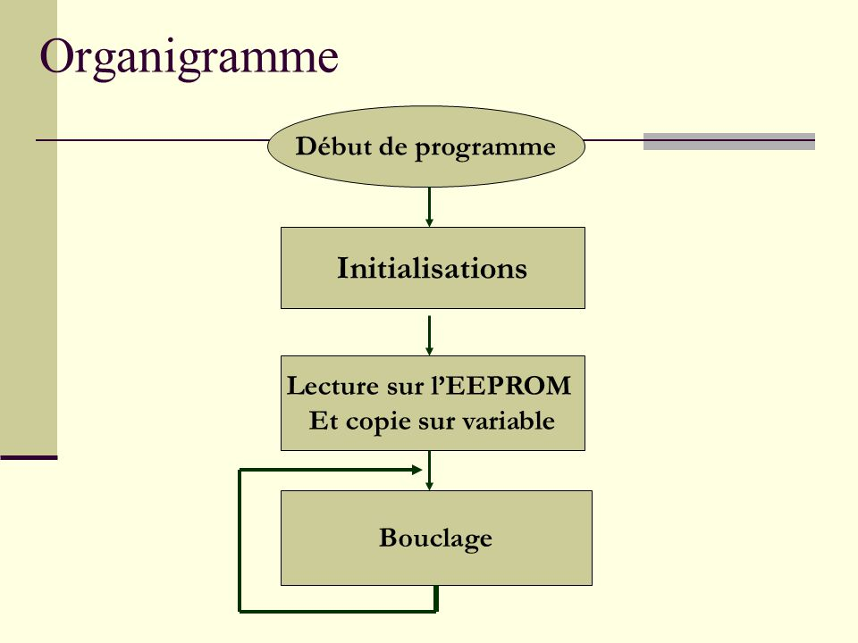Organigramme Initialisations Début de programme Lecture sur l'EEPROM