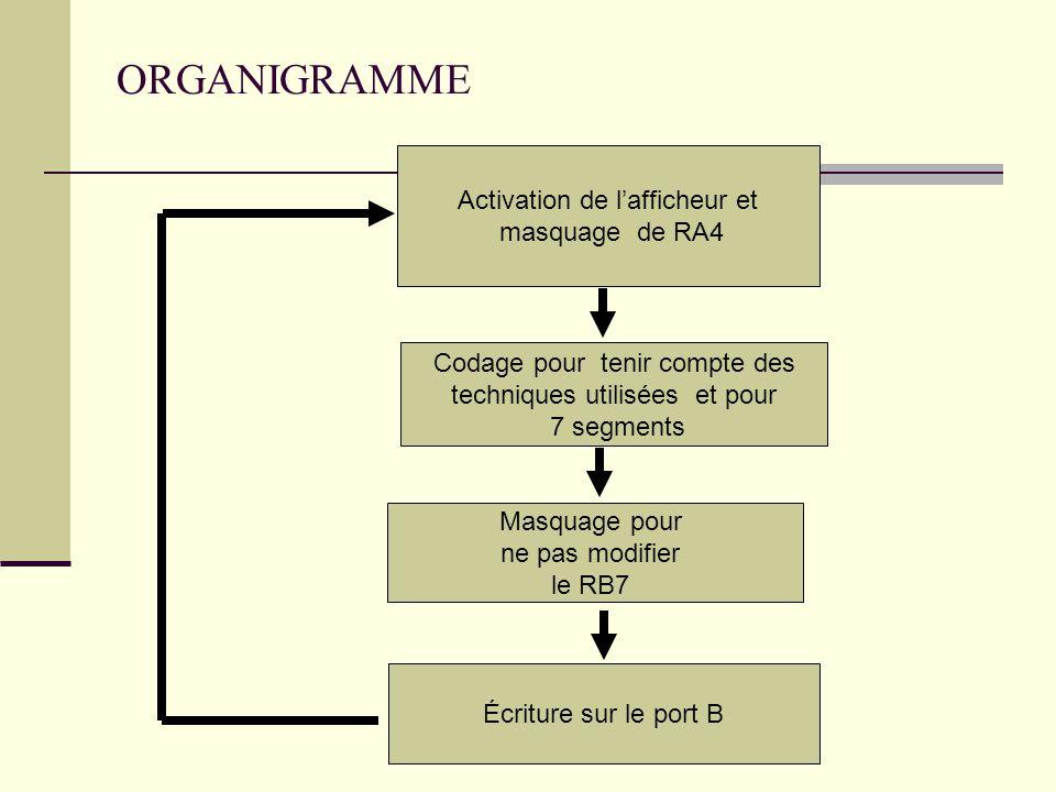 ORGANIGRAMME Activation de l'afficheur et masquage de RA4