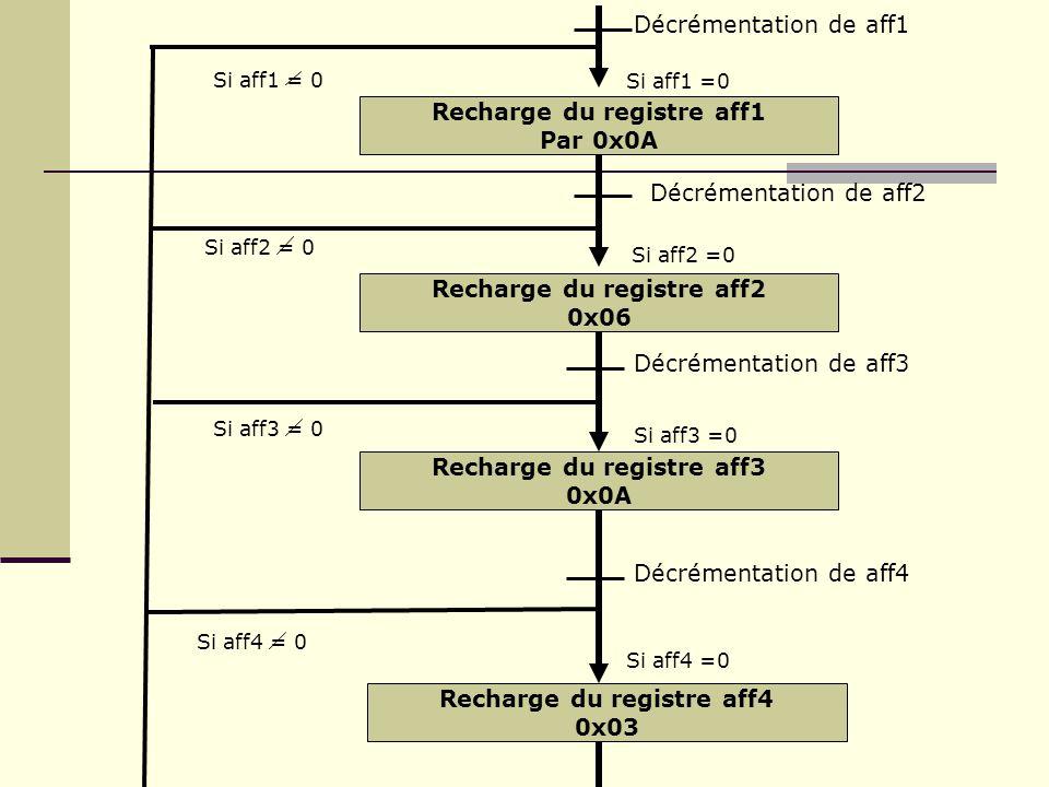 Recharge du registre aff1 Par 0x0A