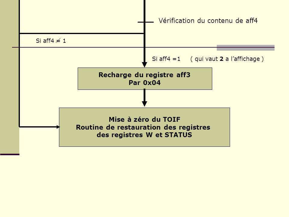 Routine de restauration des registres des registres W et STATUS
