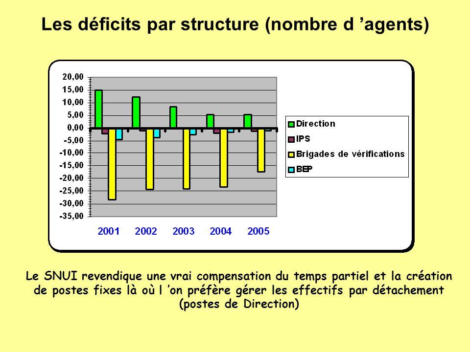 Les déficits par structure (nombre d 'agents)