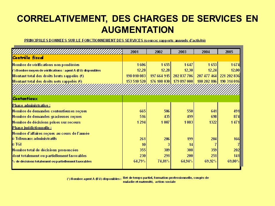 CORRELATIVEMENT, DES CHARGES DE SERVICES EN AUGMENTATION