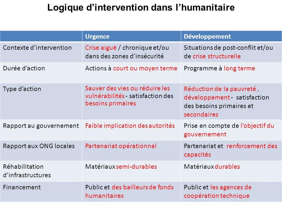 Logique d'intervention dans l'humanitaire