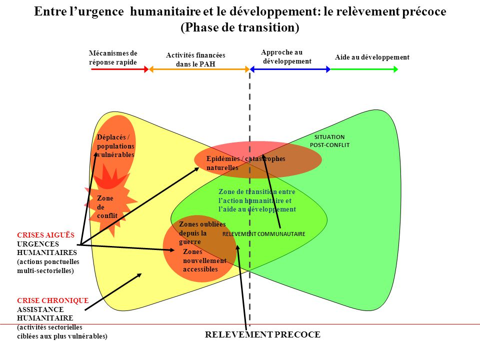 Entre l'urgence humanitaire et le développement: le relèvement précoce
