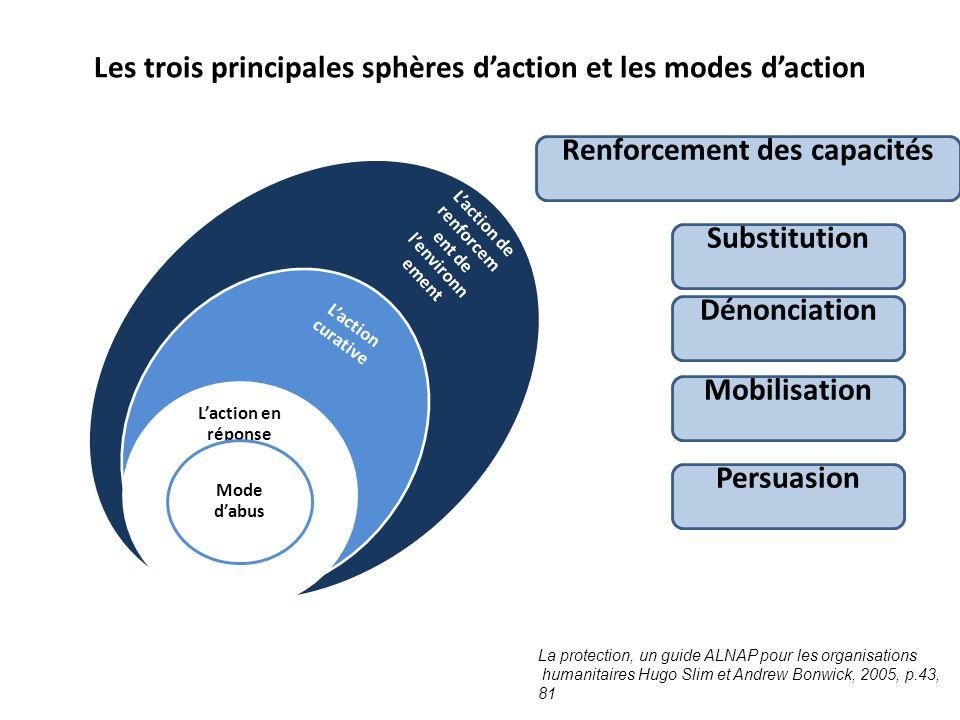 Les trois principales sphères d'action et les modes d'action
