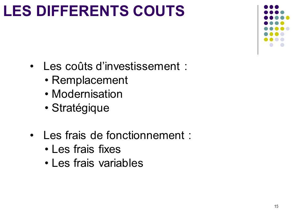 LES DIFFERENTS COUTS Les coûts d'investissement : Remplacement