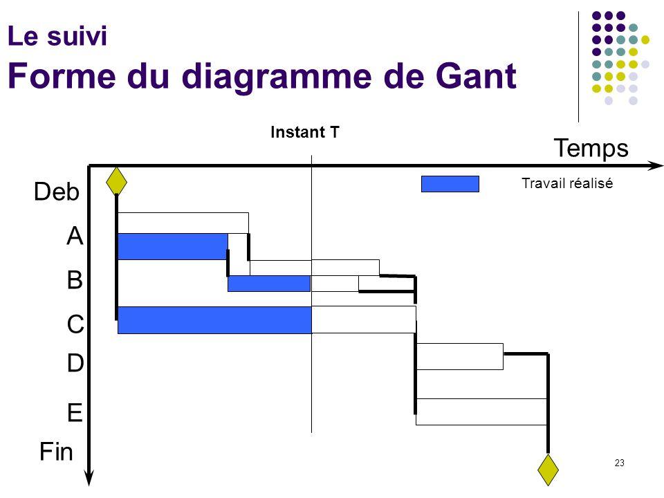 Le suivi Forme du diagramme de Gant