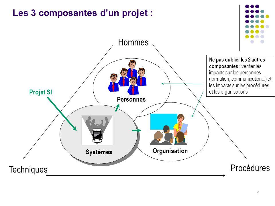 Les 3 composantes d'un projet :