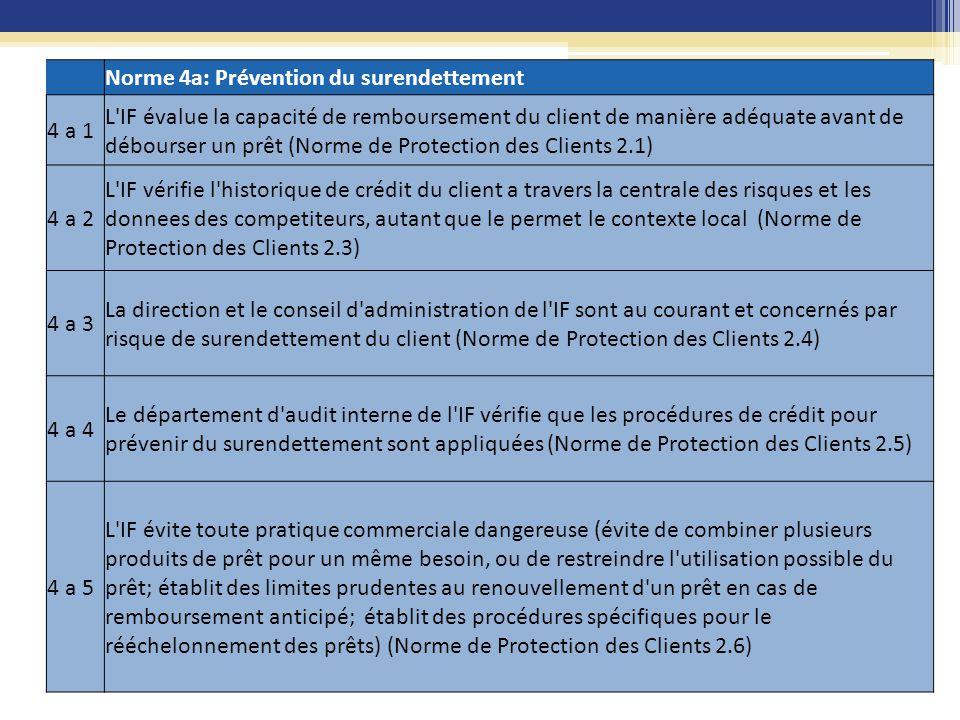 Norme 4a: Prévention du surendettement. 4 a 1.
