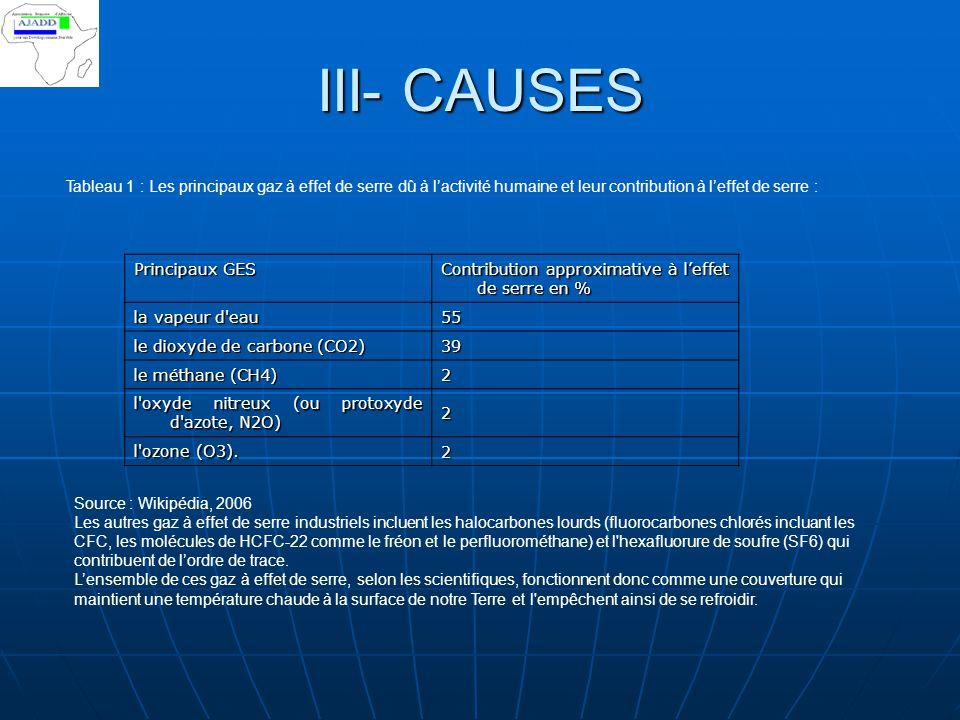 III- CAUSES Tableau 1 : Les principaux gaz à effet de serre dû à l'activité humaine et leur contribution à l'effet de serre :