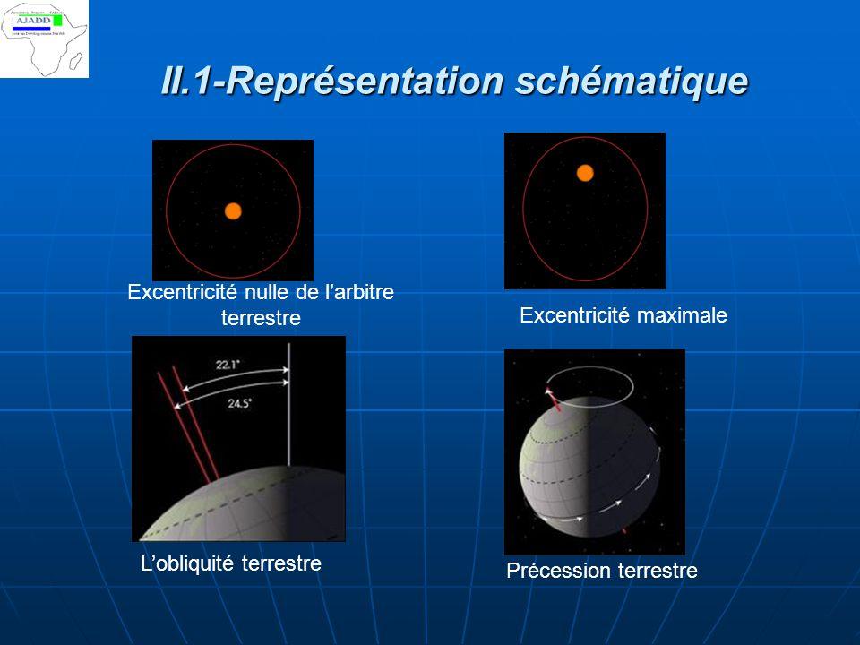 II.1-Représentation schématique