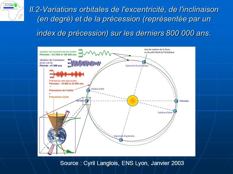 II.2-Variations orbitales de l excentricité, de l inclinaison (en degré) et de la précession (représentée par un index de précession) sur les derniers 800 000 ans.