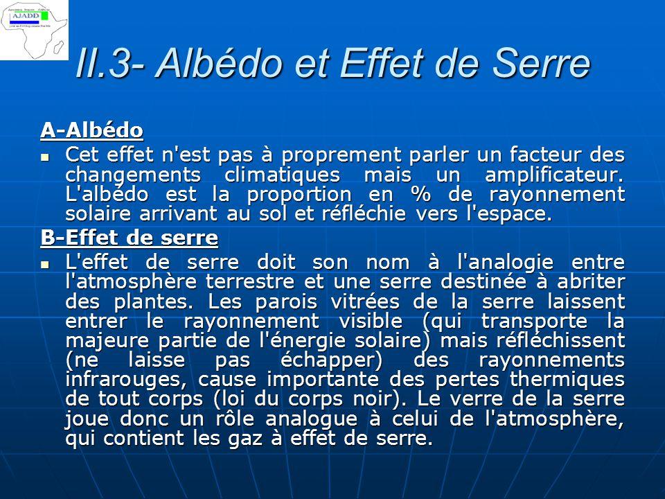 II.3- Albédo et Effet de Serre