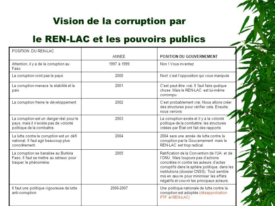 Vision de la corruption par le REN-LAC et les pouvoirs publics