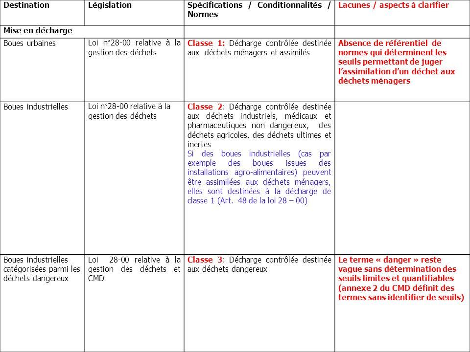 Destination Législation. Spécifications / Conditionnalités / Normes. Lacunes / aspects à clarifier.