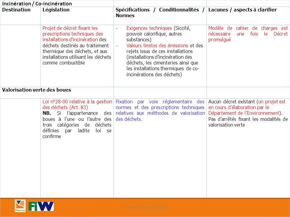 Matrice relationnelle « filières – réglementations » 2/2