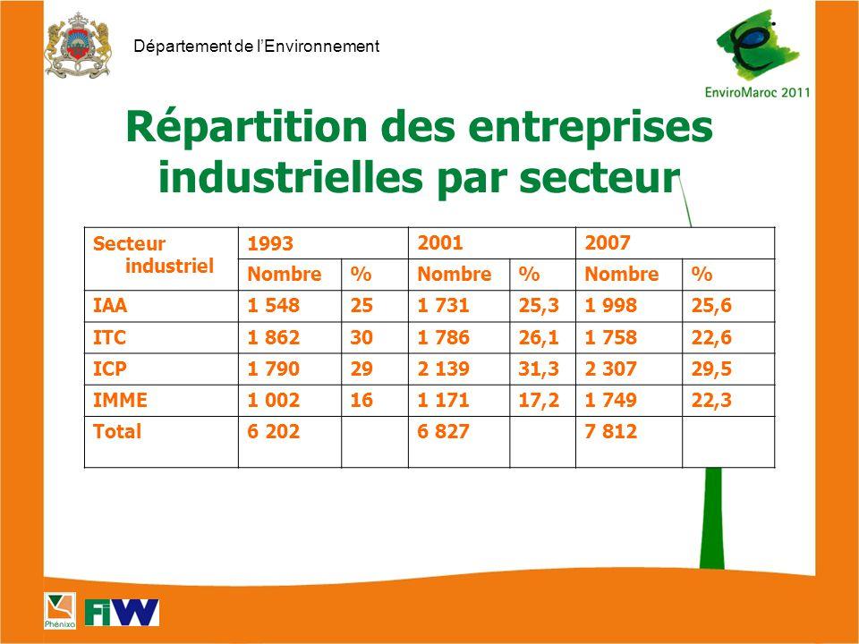 Répartition des entreprises industrielles par secteur