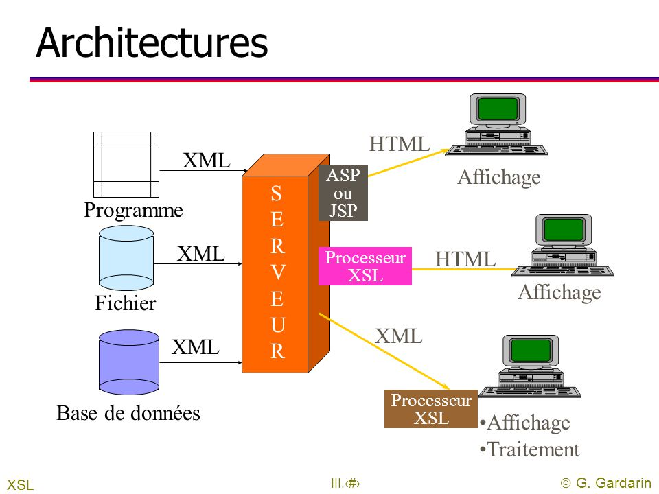 Architectures HTML XML Affichage S E R V E U R Programme XML HTML