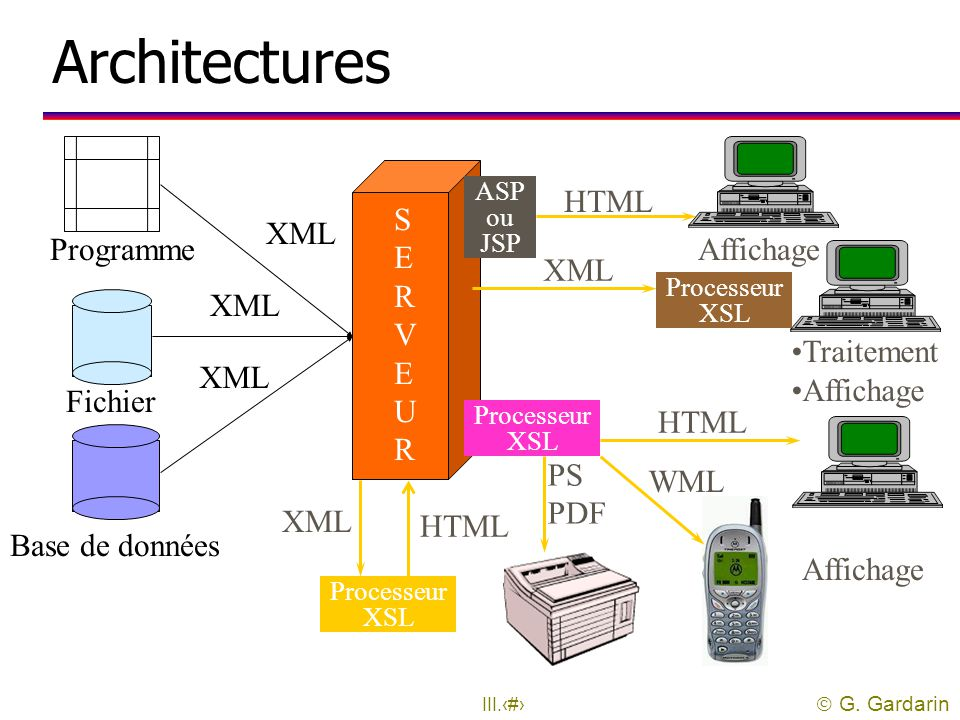 Architectures HTML S E R V E U R XML Programme Affichage XML XML